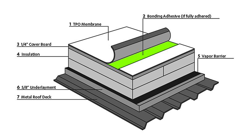 Peeling Back The Layers Of Tpo Roofing Systems Pepper