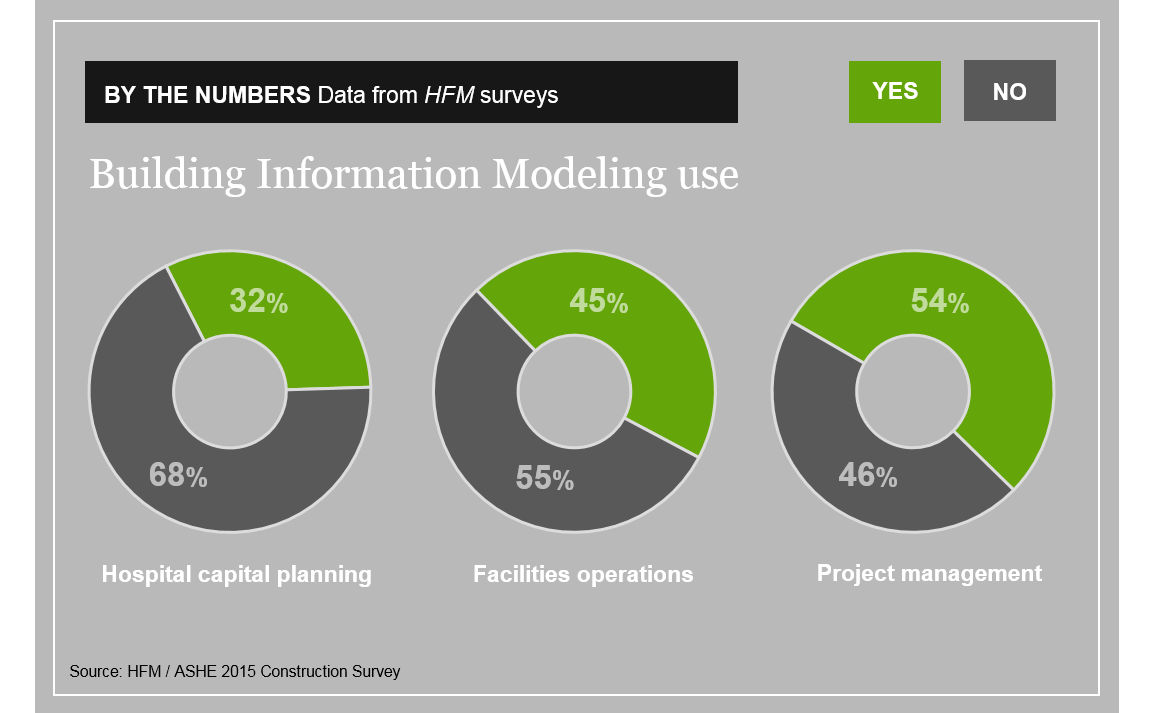 ASHE survey of BIM use