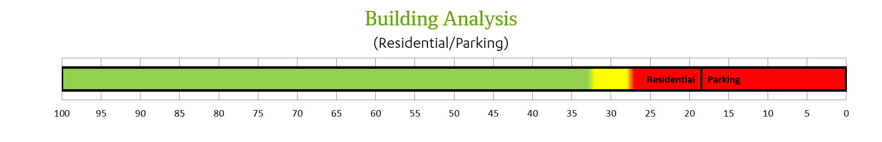 Building analysis