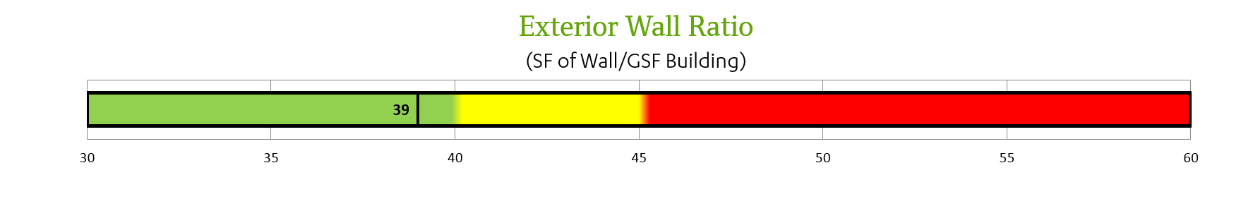 Exterior Wall Ratio