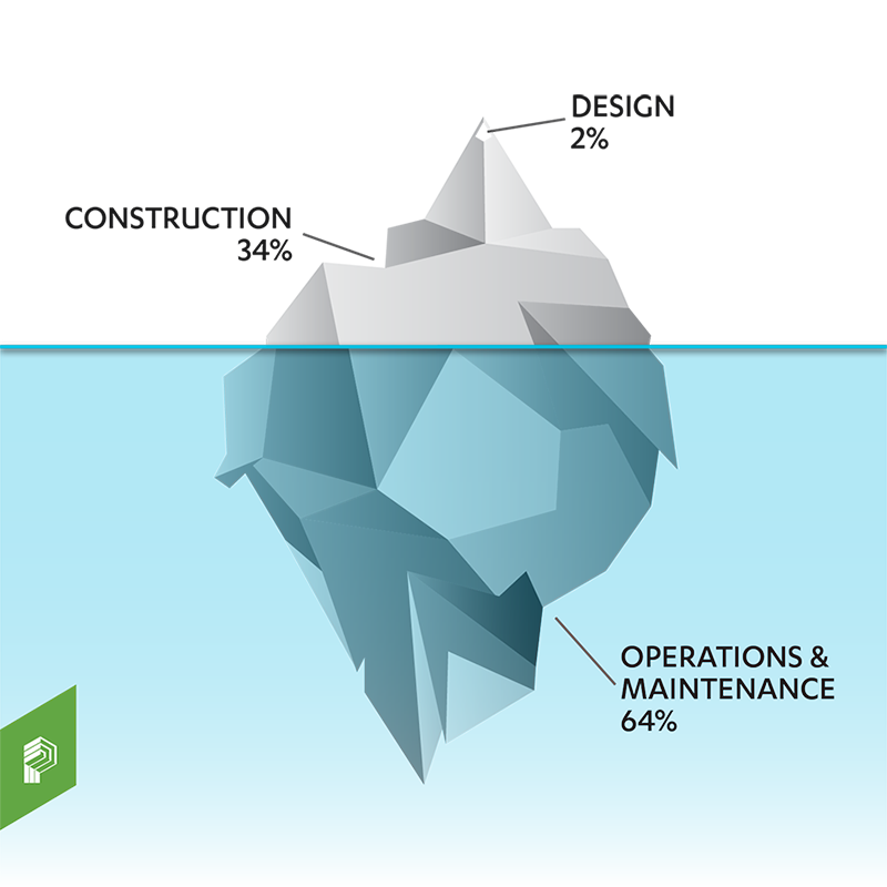 High performance iceberg