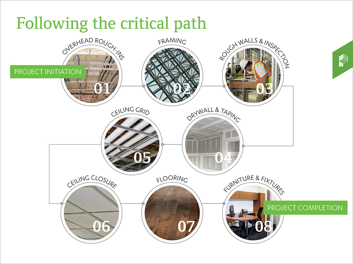 Follow the critical path graphic