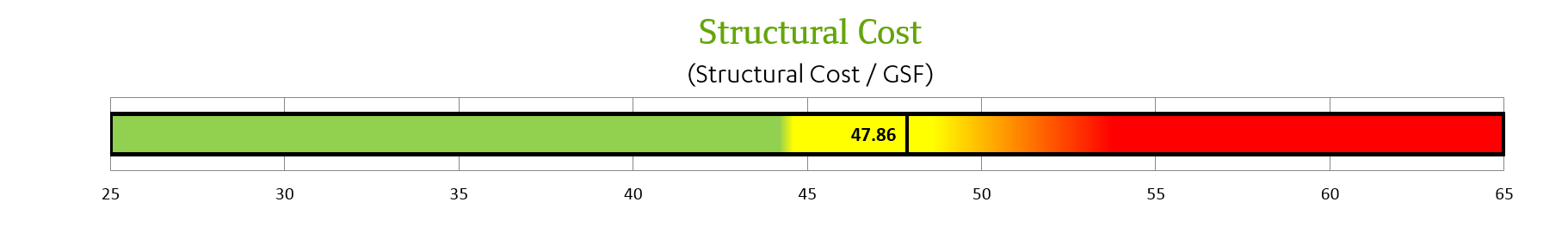 Structural cost analysis