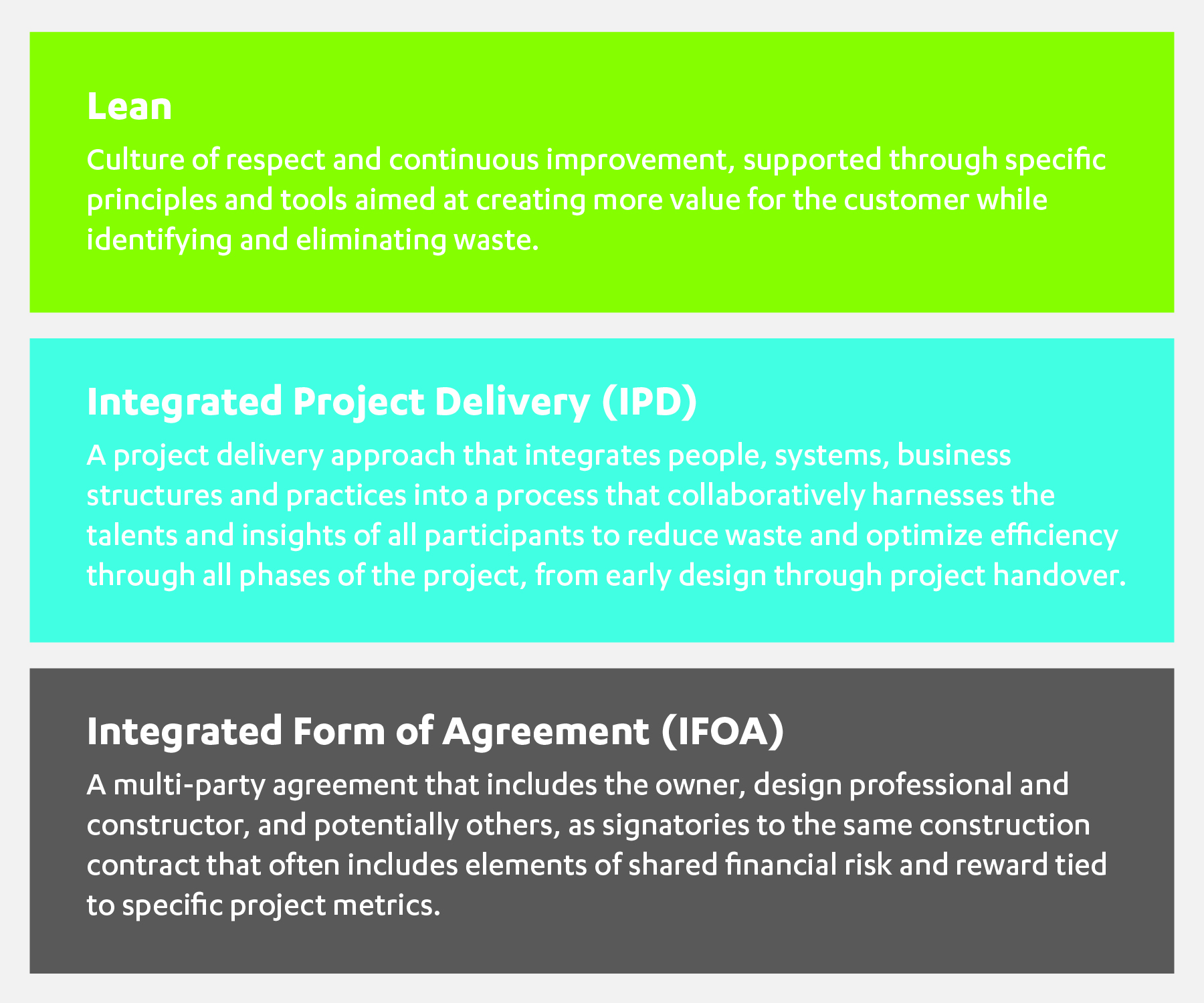 Lean IPD IFOA definitions