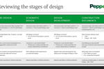 Stages-of-design